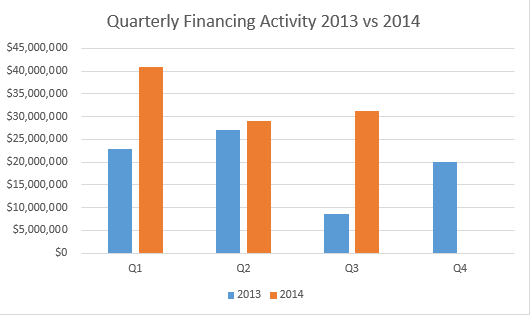 Blog_20140923_RecordFinancing_QuarterlyFinancing2013v2014
