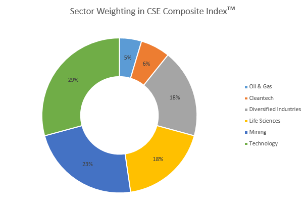 SectorWeightings_March2015