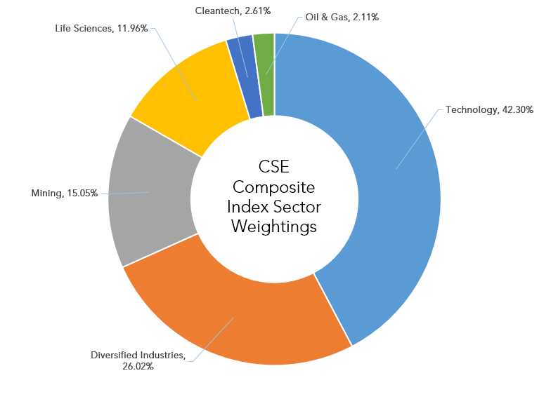 Pic_Blog_201504_CSE_Index_SectorWeightings