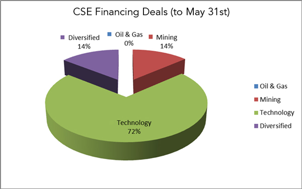 Financing-Deals-YTD-2015_05_31