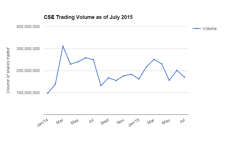 CSE Trading Volume as of July 2015
