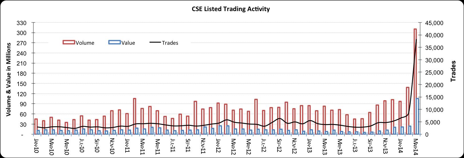 Trading_chart_CSE_Mar2014