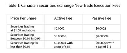 Trade Execution Fees
