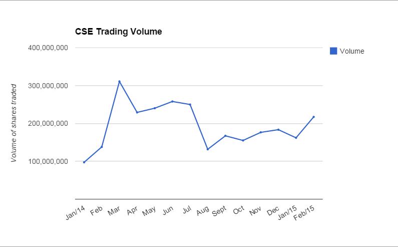 CSE_VolumeSharesTraded_Feb2015