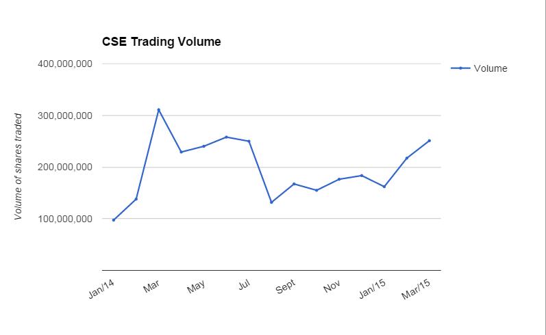 Pic_Blog_201504_CSE_TradingActivity