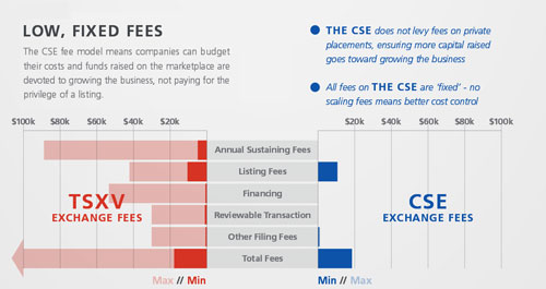 Comparison of fees collected by the Canadian Securities Exchange and TSX-Venture
