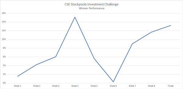 CSE Stockpools Cannabis Investment Challenge Successfully